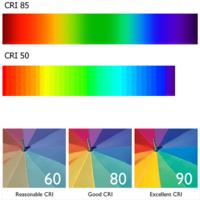 Kleurweergave in CRI