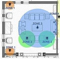 Wat zijn verlichting zones?